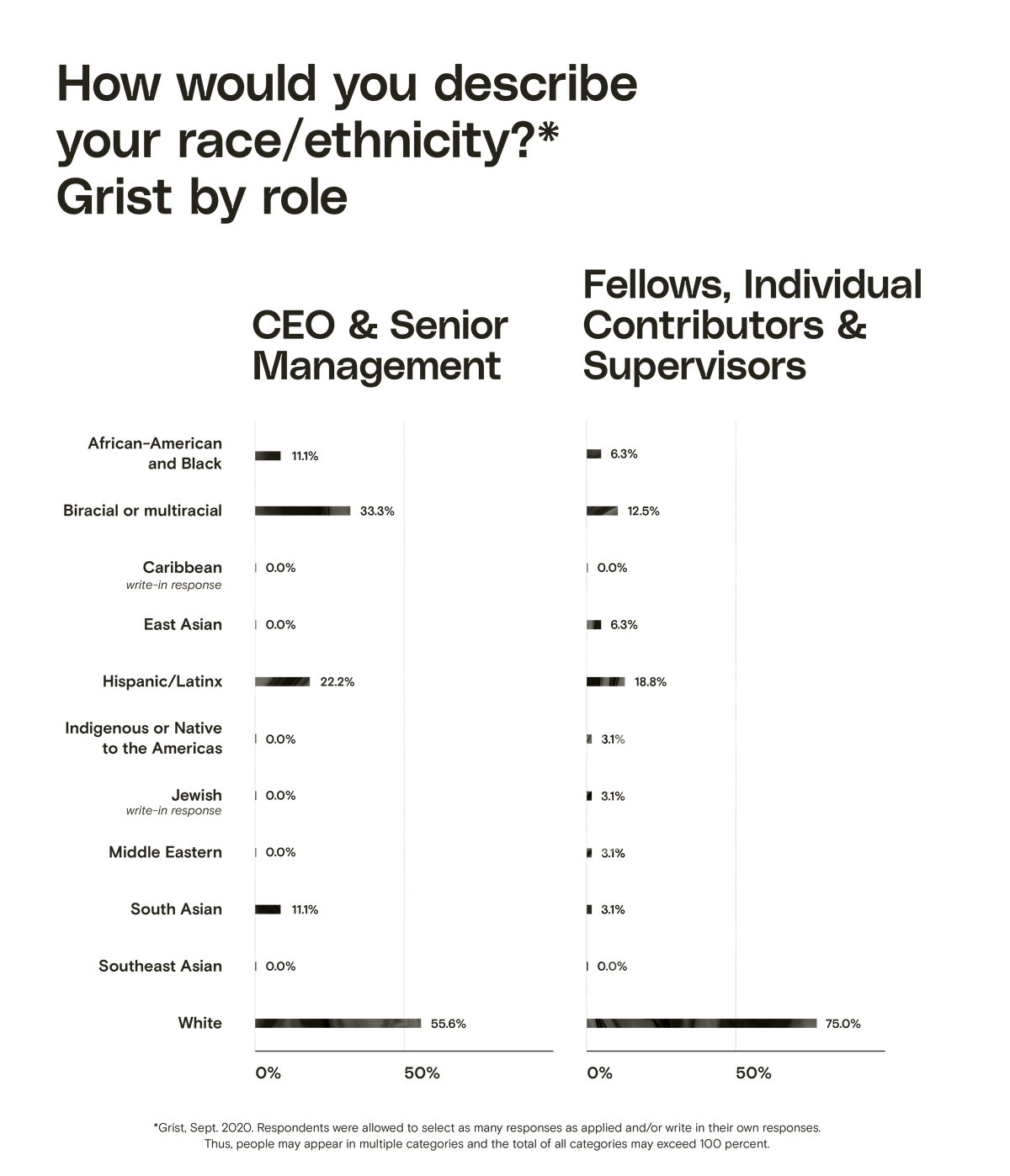 A bar chart showing race/ethnicity at Grist by role. In the CEO & Senior Management category, the three largest groups are White (55.6%), Biracial or multiracial (33.3%), and Hispanic/Latinx (22.2%). In the Fellows, Individual Contributors & Supervisors category, the three largest groups are White (75%), Hispanic/Latinx (18.8%), and Biracial or multiracial (12.5%).